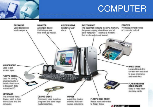 External Components of Computer